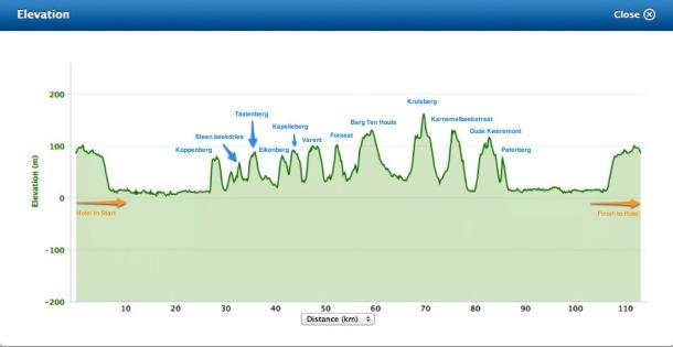 RVV 2012 87km Profile