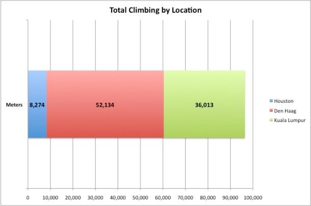 Total Climbing