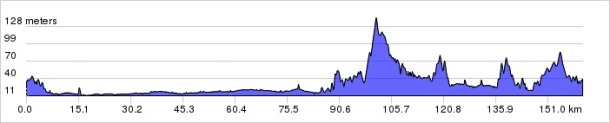 KCR 2013 Elevation Profile