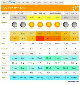 Kelantan Century 2015 Weather