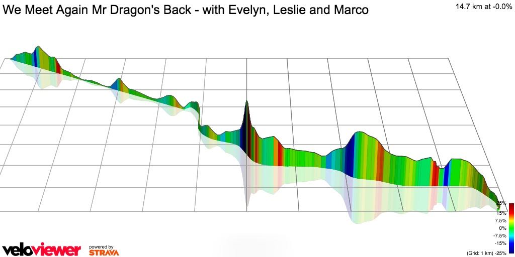 Dragonback Veloviewer