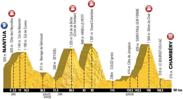 TDF Stage 9 Profile