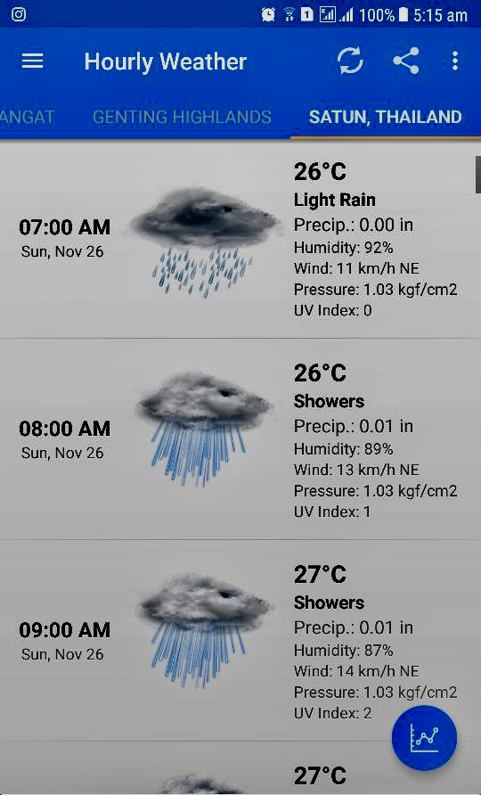 Day 2 Weather Mark Lim